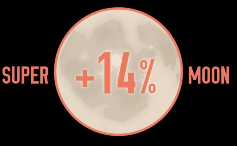 Superksiężyc będzie większy o 14. proc.